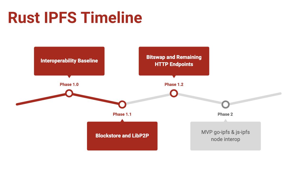 Rust IPFS Timeline